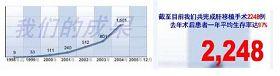 截自天津东方器官移植中心网站网页